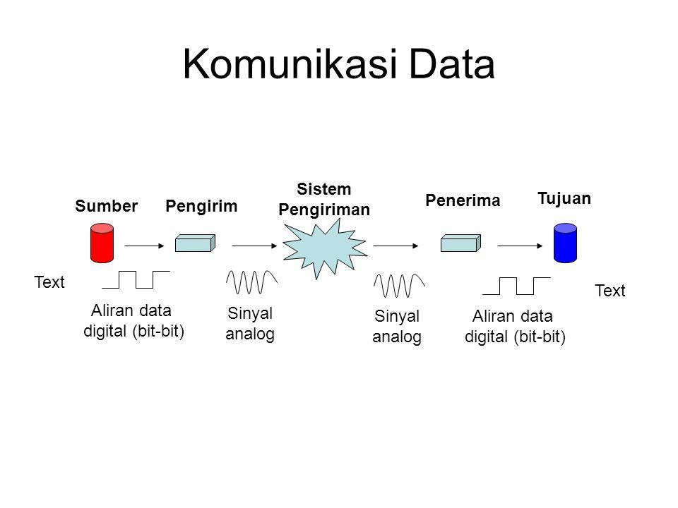 Komunikasi Data SumberPengirim Sistem Pengiriman Penerima Tujuan Text Aliran data digital (bit-bit) Sinyal analog Sinyal analog Aliran data digital (bit-bit) Text
