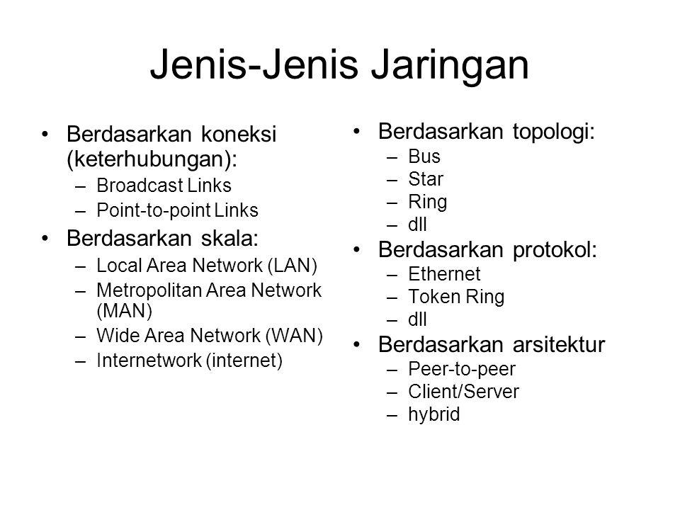 Jenis-Jenis Jaringan Berdasarkan koneksi (keterhubungan): –Broadcast Links –Point-to-point Links Berdasarkan skala: –Local Area Network (LAN) –Metropolitan Area Network (MAN) –Wide Area Network (WAN) –Internetwork (internet) Berdasarkan topologi: –Bus –Star –Ring –dll Berdasarkan protokol: –Ethernet –Token Ring –dll Berdasarkan arsitektur –Peer-to-peer –Client/Server –hybrid