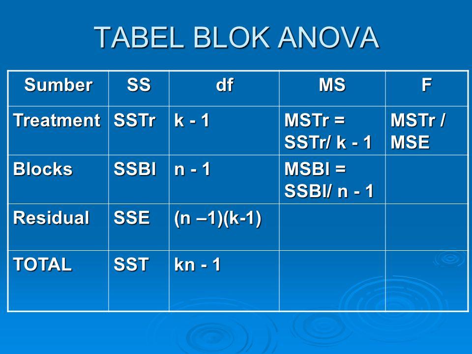 TABEL BLOK ANOVA SumberSSdfMSF TreatmentSSTr k - 1 MSTr = SSTr/ k - 1 MSTr / MSE BlocksSSBl n - 1 MSBl = SSBl/ n - 1 ResidualSSE (n –1)(k-1) TOTALSST