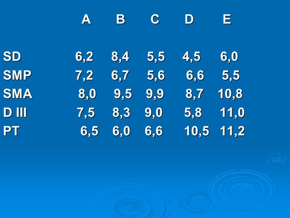 A B C D E A B C D E SD 6,2 8,4 5,5 4,5 6,0 SMP 7,2 6,7 5,6 6,6 5,5 SMA 8,0 9,5 9,9 8,7 10,8 D III 7,5 8,3 9,0 5,8 11,0 PT 6,5 6,0 6,6 10,5 11,2