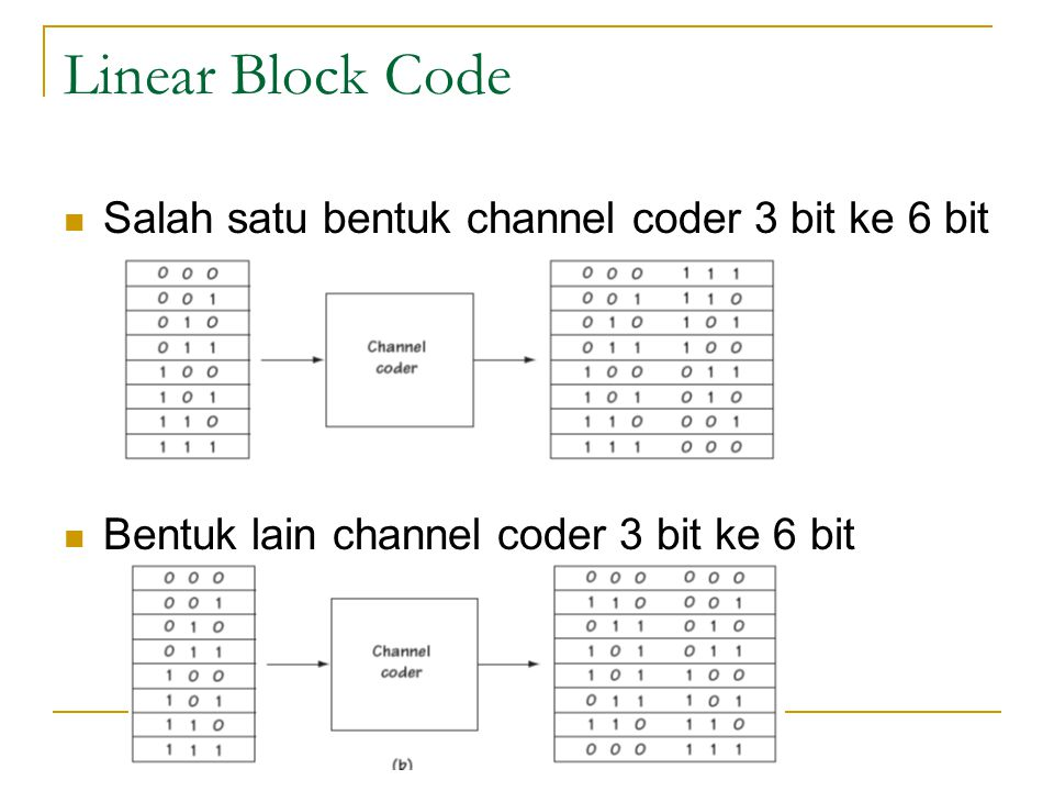 Linear Block Code Salah satu bentuk channel coder 3 bit ke 6 bit Bentuk lain channel coder 3 bit ke 6 bit