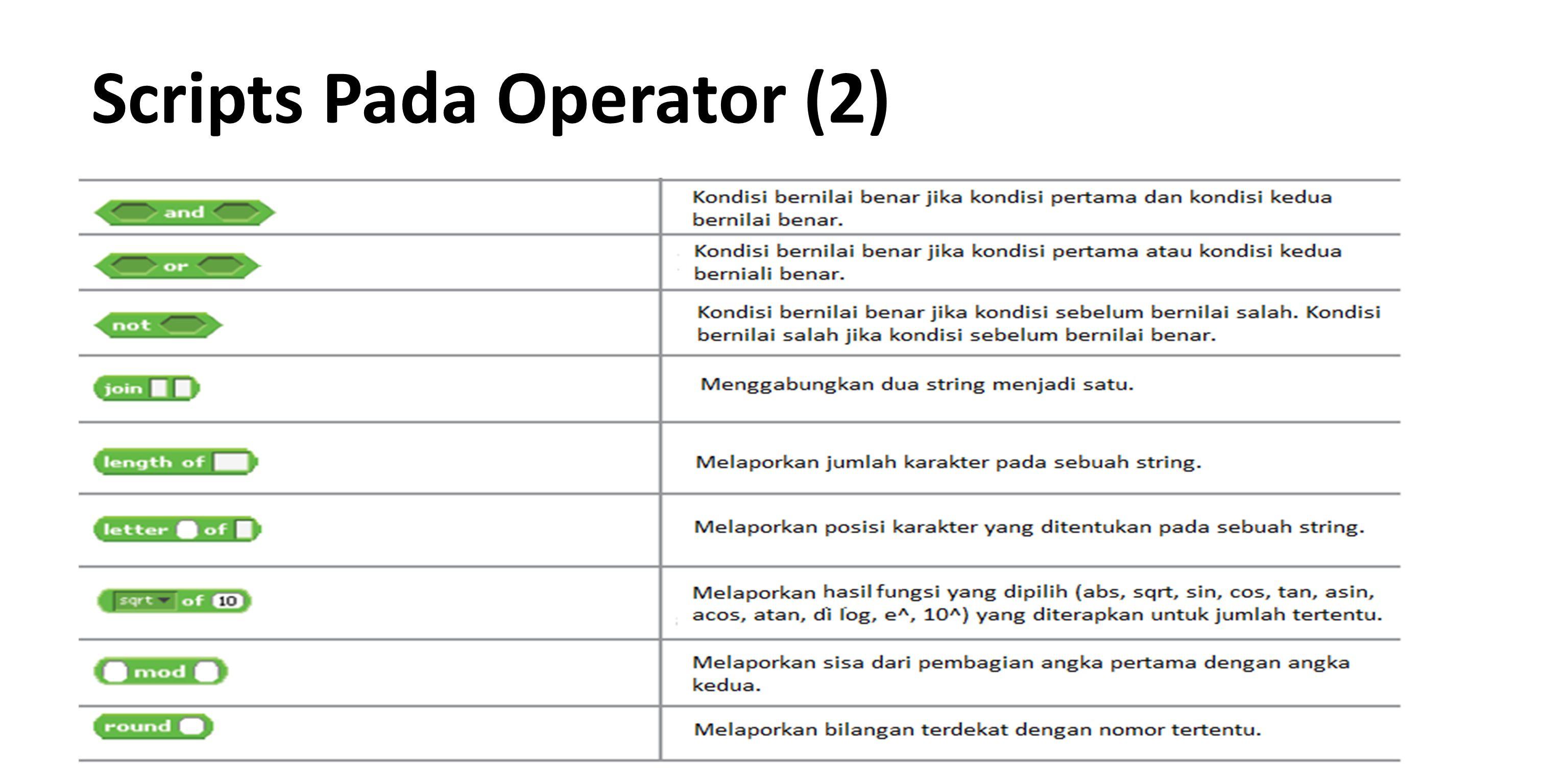 Arithmetic Operators Scratch mendukung empat operasi aritmatika dasar yaitu penambahan (+), pengurangan (-), perkalian (*), dan pembagian (/).