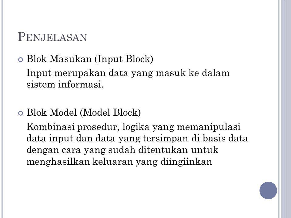 P ENJELASAN Blok Masukan (Input Block) Input merupakan data yang masuk ke dalam sistem informasi. Blok Model (Model Block) Kombinasi prosedur, logika