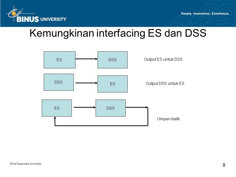 9 Kemungkinan interfacing ES dan DSS ESDSS ES DSS ES Umpan-balik Output DSS untuk ES Output ES untuk DSS