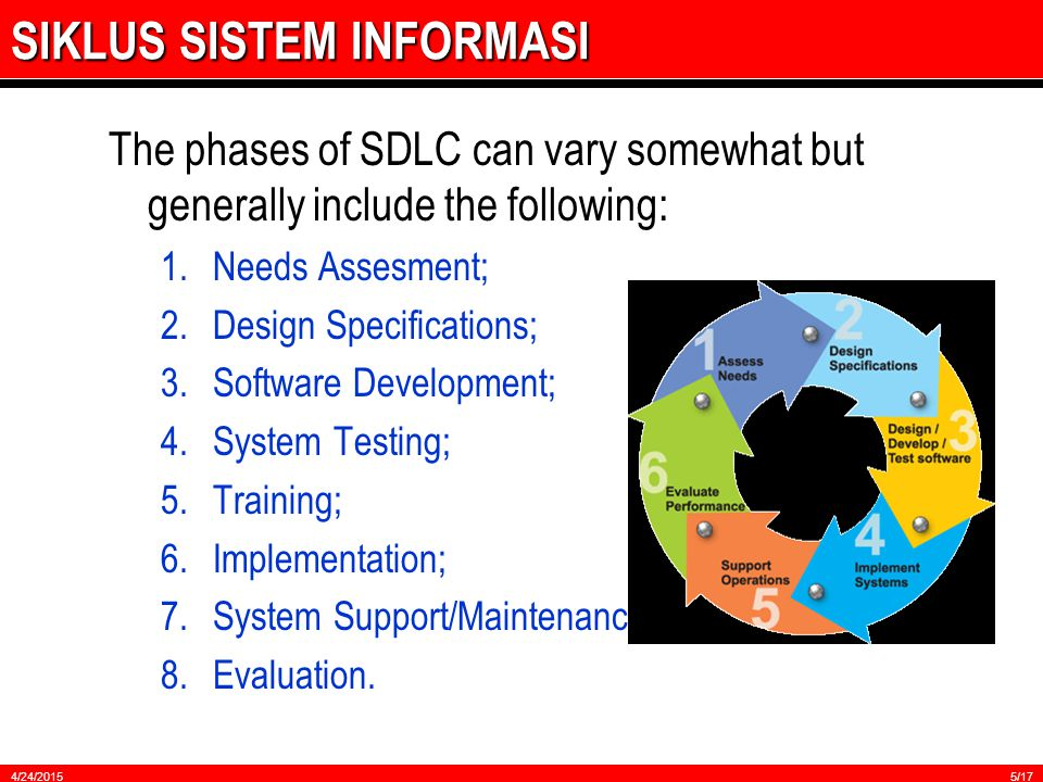 SIKLUS SISTEM INFORMASI The phases of SDLC can vary somewhat but generally include the following: 1.Needs Assesment; 2.Design Specifications; 3.Software Development; 4.System Testing; 5.Training; 6.Implementation; 7.System Support/Maintenance; 8.Evaluation.