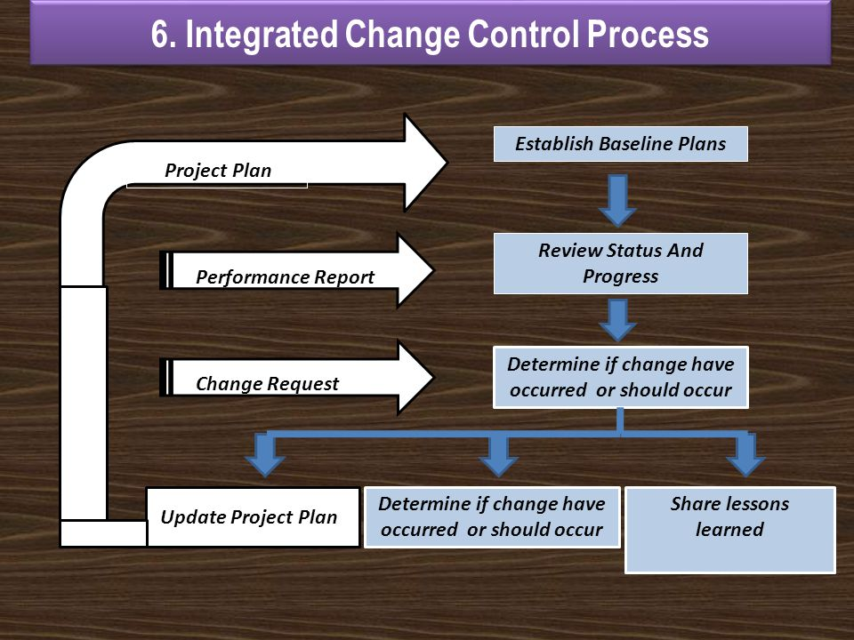 6. Integrated Change Control Process Project Plan Performance Report Change Request Update Project Plan Establish Baseline Plans Review Status And Pro