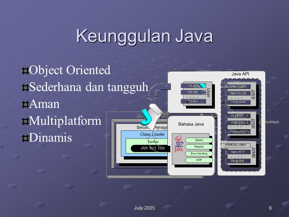 6July 2005 Keunggulan Java Object Oriented Sederhana dan tangguh Aman Multiplatform Dinamis