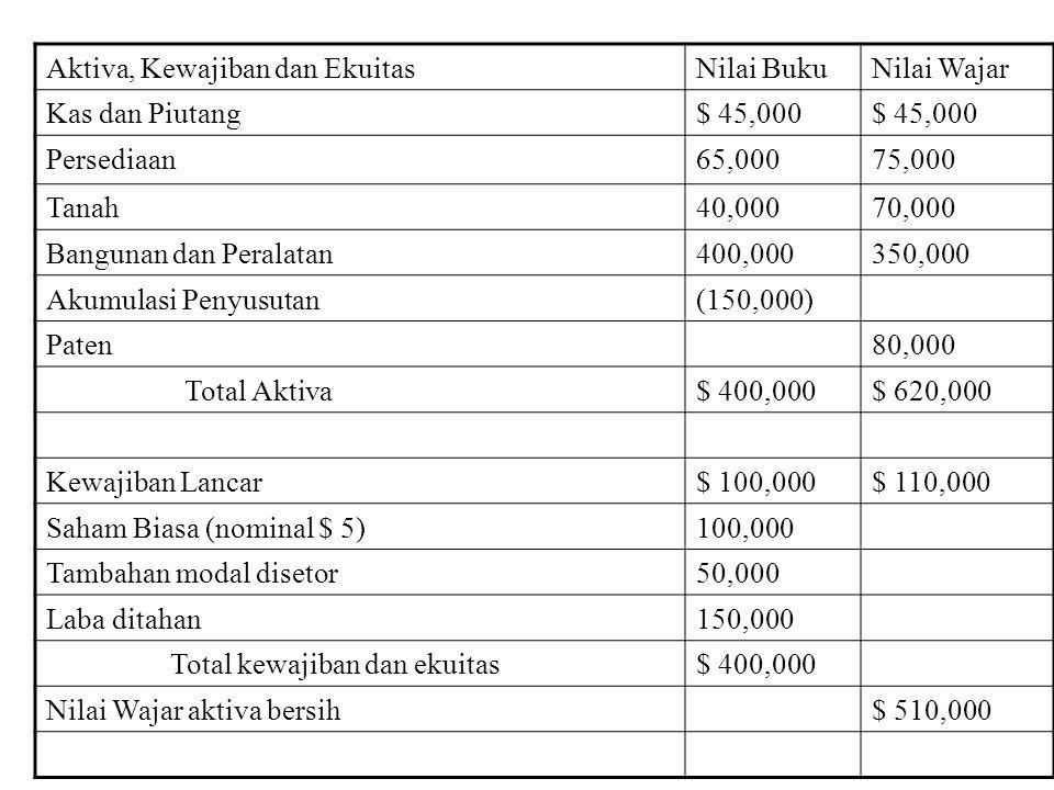 Contoh: Penggabungan usaha melalui pembelian aktiva bersih PT. Point membeli semua aktiva dan kewajiban Sharp dengan mengeluarkan 10,000 lembar saham