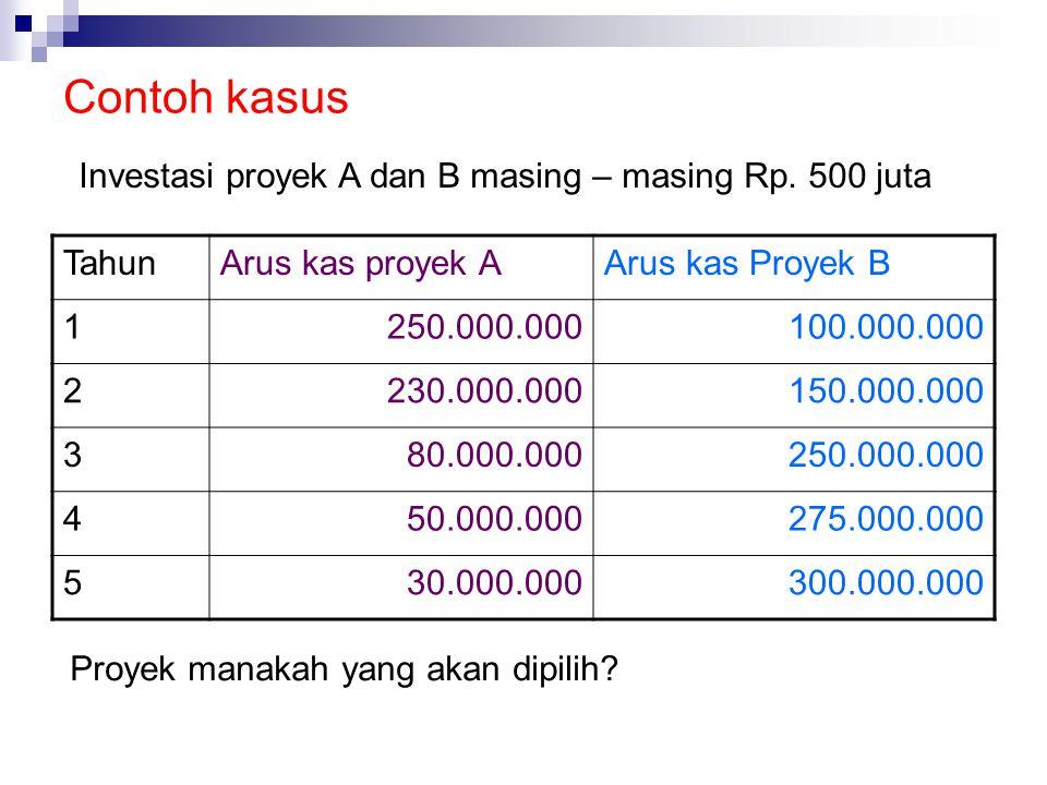 Contoh kasus TahunArus kas proyek AArus kas Proyek B 1250.000.000100.000.000 2230.000.000150.000.000 380.000.000250.000.000 450.000.000275.000.000 530