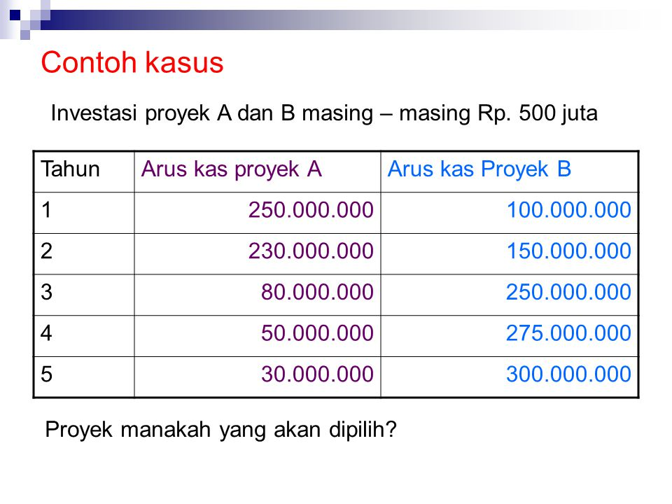 Net Present Value Method (NPV) DPP PP