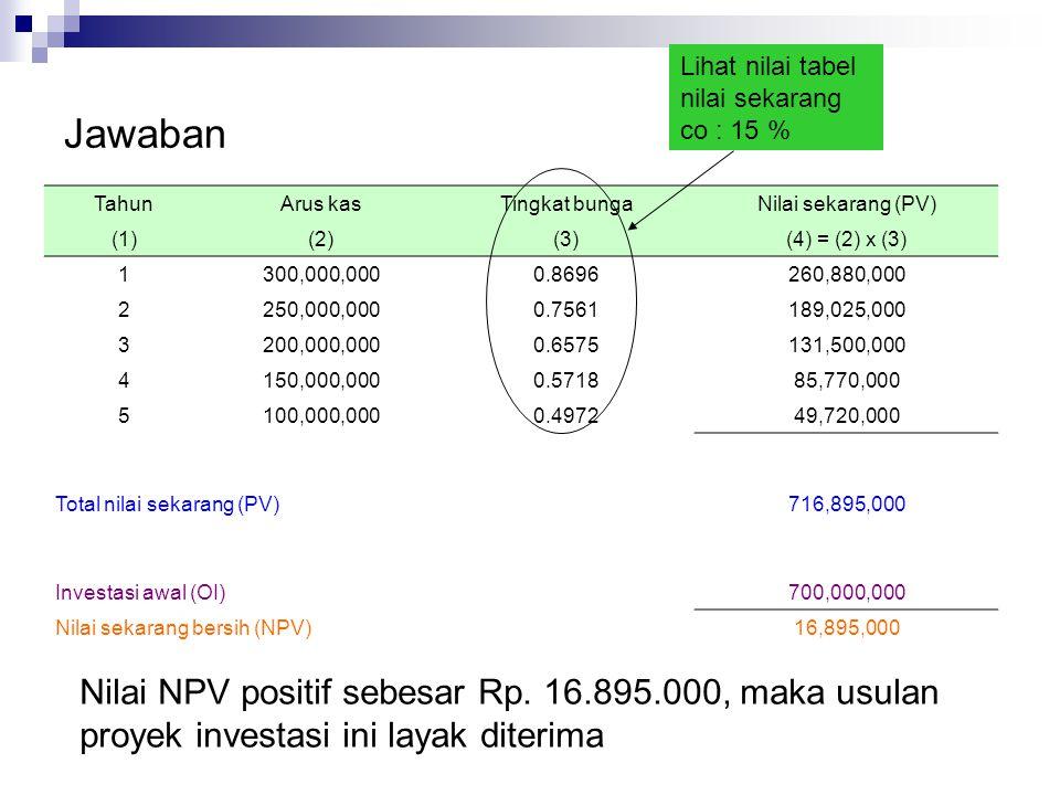 Profitabilitas Index