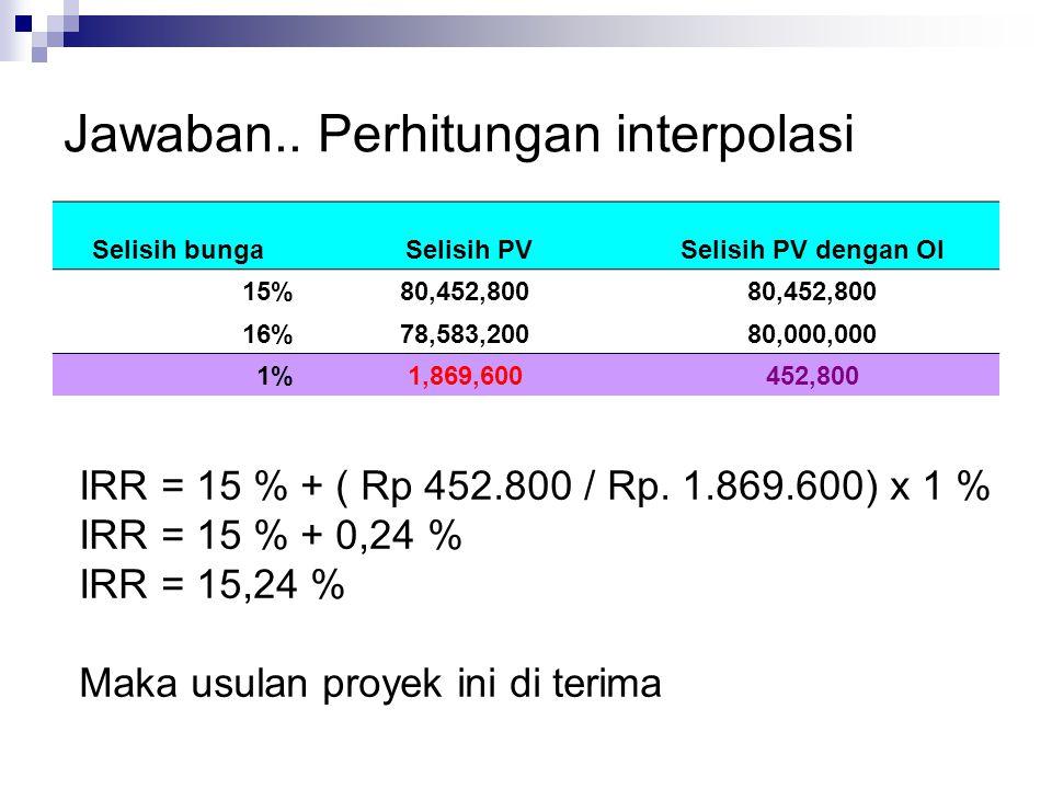 Jawaban.. Perhitungan interpolasi Selisih bunga Selisih PVSelisih PV dengan OI 15%80,452,800 16%78,583,20080,000,000 1%1,869,600452,800 IRR = 15 % + (