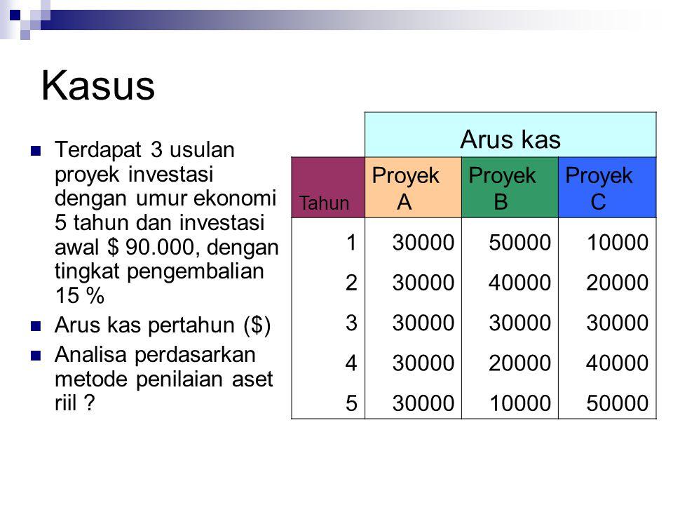 Kasus Terdapat 3 usulan proyek investasi dengan umur ekonomi 5 tahun dan investasi awal $ 90.000, dengan tingkat pengembalian 15 % Arus kas pertahun (