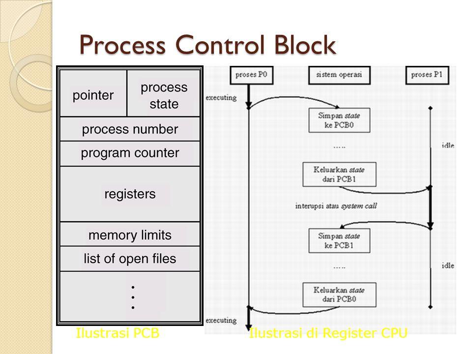 Process Control Block Ilustrasi PCBIlustrasi di Register CPU