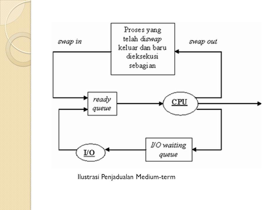 Ilustrasi Penjadualan Medium-term