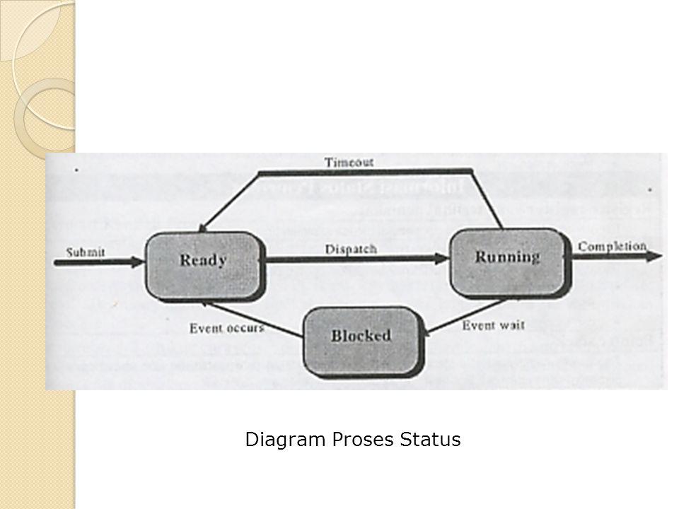Diagram Proses Status
