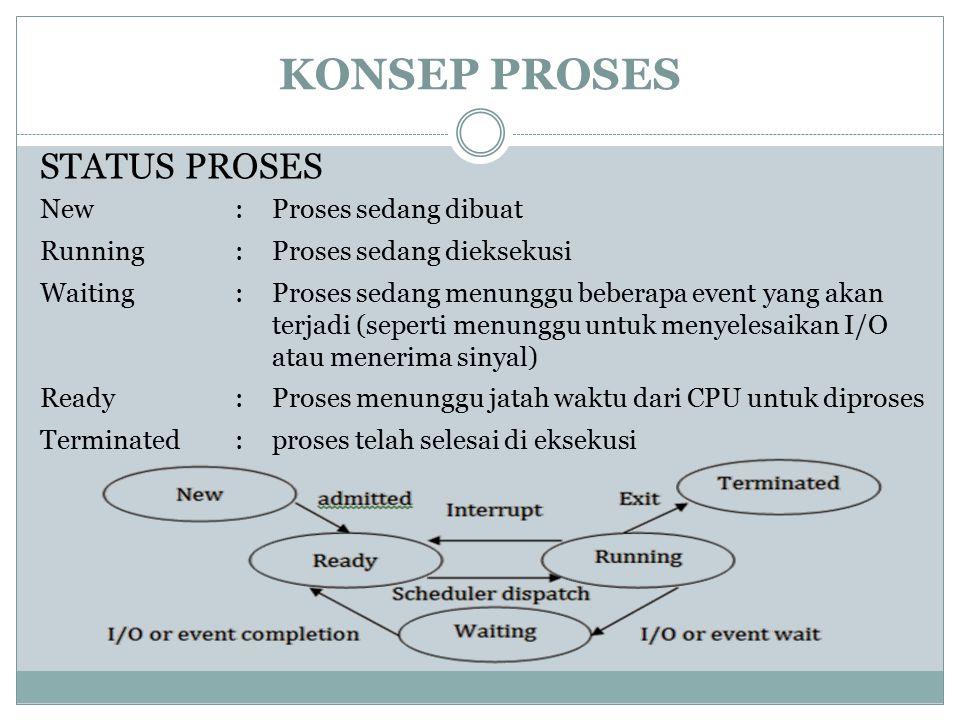 KONSEP PROSES STATUS PROSES New:Proses sedang dibuat Running:Proses sedang dieksekusi Waiting:Proses sedang menunggu beberapa event yang akan terjadi