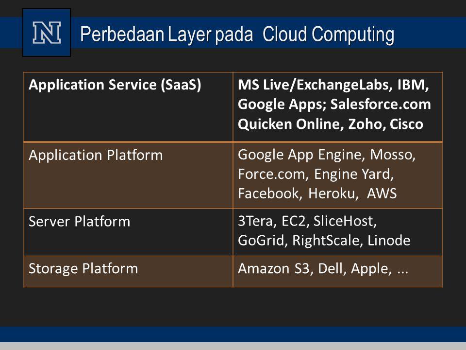 Perbedaan Layer pada Cloud Computing Application Service (SaaS)MS Live/ExchangeLabs, IBM, Google Apps; Salesforce.com Quicken Online, Zoho, Cisco Appl