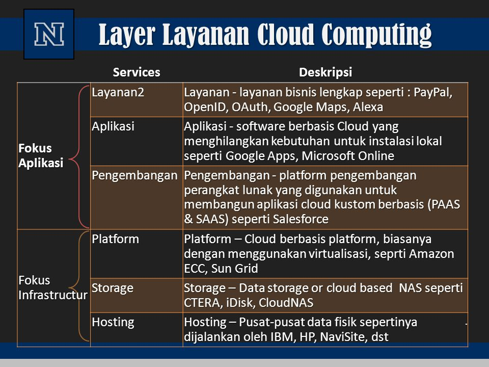 Layer Layanan Cloud Computing. ServicesDeskripsi Fokus Aplikasi Layanan2 Layanan - layanan bisnis lengkap seperti : PayPal, OpenID, OAuth, Google Maps