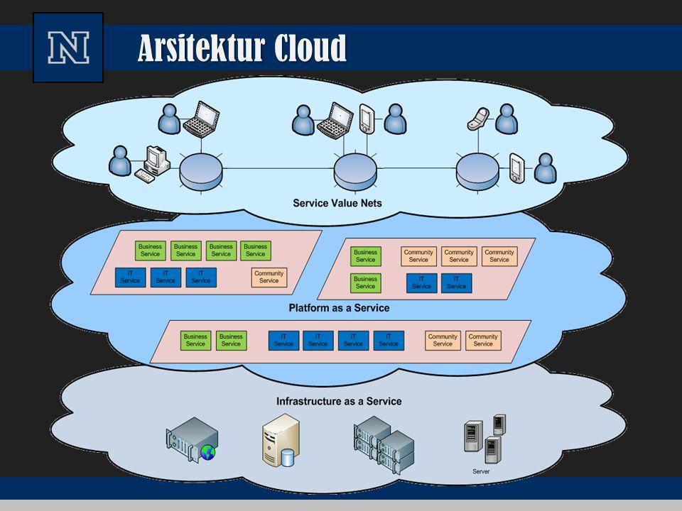 Apakah Cloud Computing Adopted from: Effectively and Securely Using the Cloud Computing Paradigm by peter Mell, Tim Grance Sumber daya komputasi dikonfigurasi bersama Akses jaringan On-demand Ditetapkan oleh Penyedia Jasa
