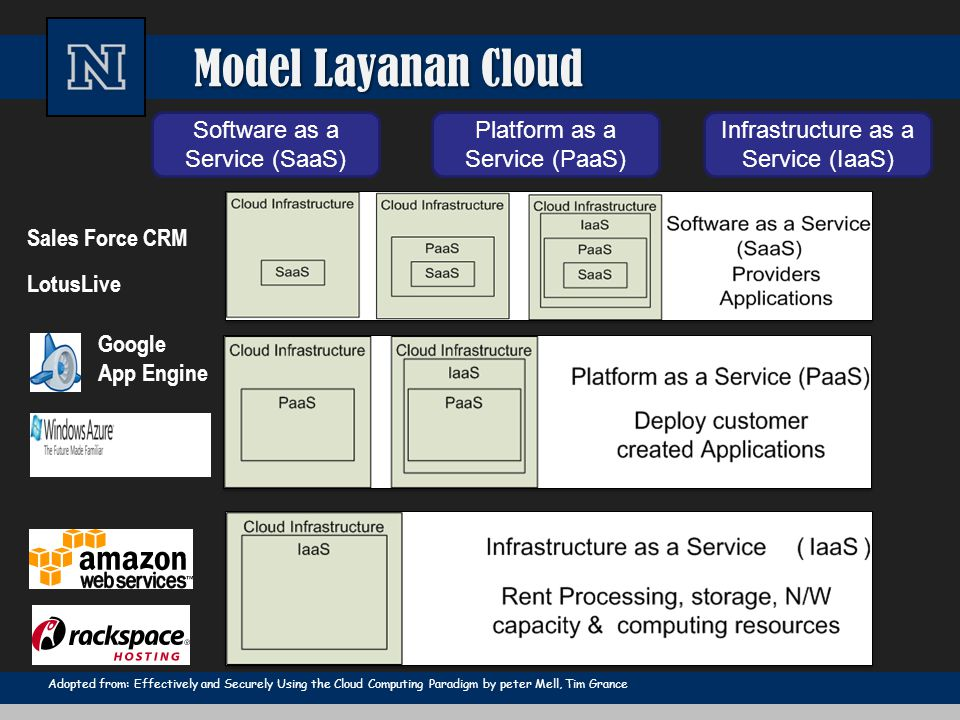Model Layanan Cloud Software as a Service (SaaS) Platform as a Service (PaaS) Infrastructure as a Service (IaaS) Google App Engine Sales Force CRM Lot