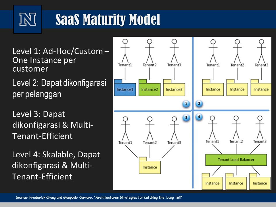 """SaaS Maturity Model Source: Frederick Chong and Gianpaolo Carraro, """"Architectures Strategies for Catching the Long Tail"""" Level 2: Dapat dikonfigarasi"""