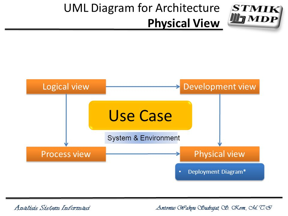 Analisis Sistem Informasi Antonius Wahyu Sudrajat, S. Kom., M.T.I UML Diagram for Architecture Physical View Use Case System & Environment Logical vie