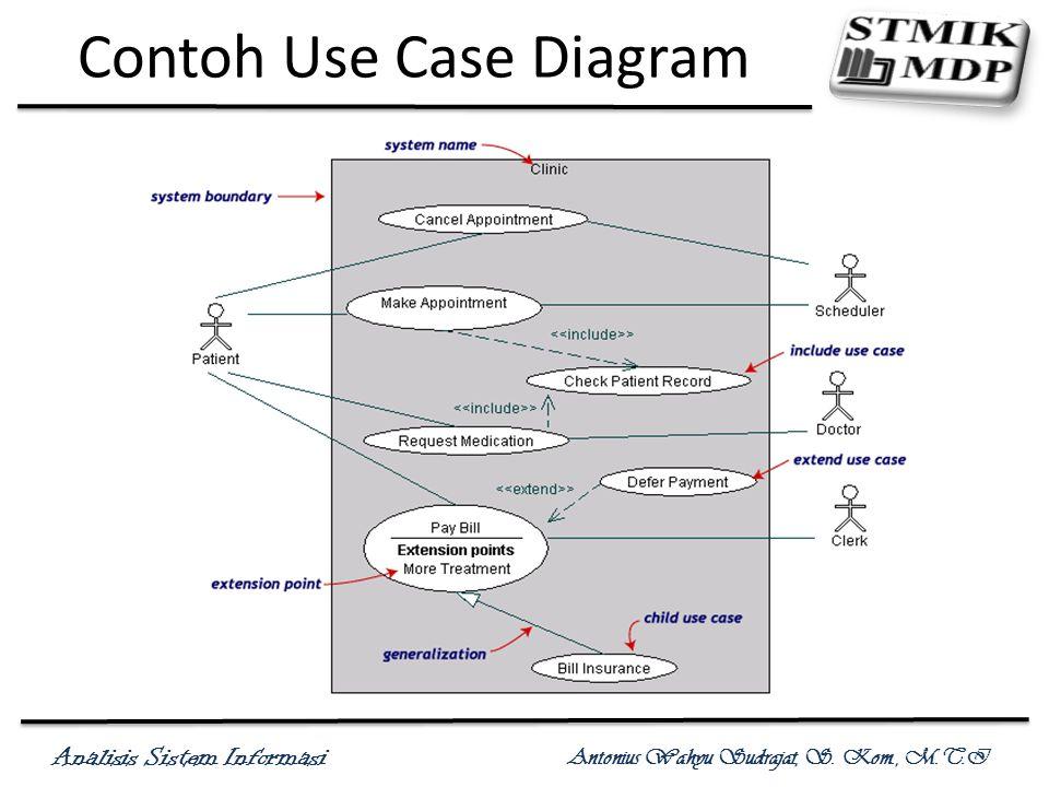 Analisis Sistem Informasi Antonius Wahyu Sudrajat, S. Kom., M.T.I Contoh Use Case Diagram
