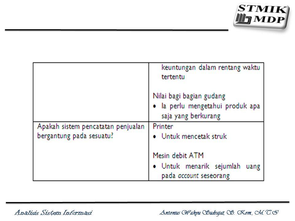 Analisis Sistem Informasi Antonius Wahyu Sudrajat, S. Kom., M.T.I