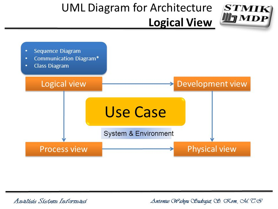 Analisis Sistem Informasi Antonius Wahyu Sudrajat, S. Kom., M.T.I UML Diagram for Architecture Logical View Use Case System & Environment Logical view