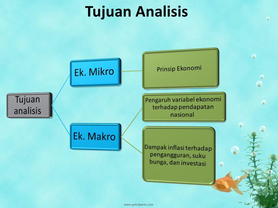 Analisis Kajian/Ruang Lingkup Ruang lingkup Ek. Mikro (R. Lingkup sempit) Teori Harga, permintaan dan penawaran, pasar Teori produksi: biaya produksi,