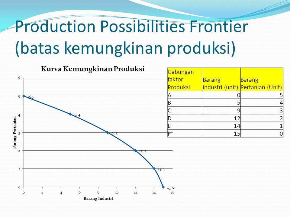 Production Possibilities Frontier (batas kemungkinan produksi) Gabungan faktor Produksi Barang industri (unit) Barang Pertanian (Unit) A05 B54 C93 D12
