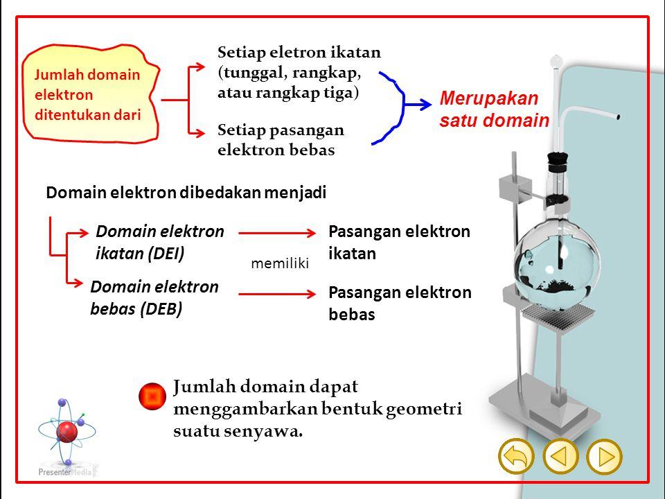 Jumlah domain elektron ditentukan dari Setiap eletron ikatan (tunggal, rangkap, atau rangkap tiga) Setiap pasangan elektron bebas Merupakan satu domai