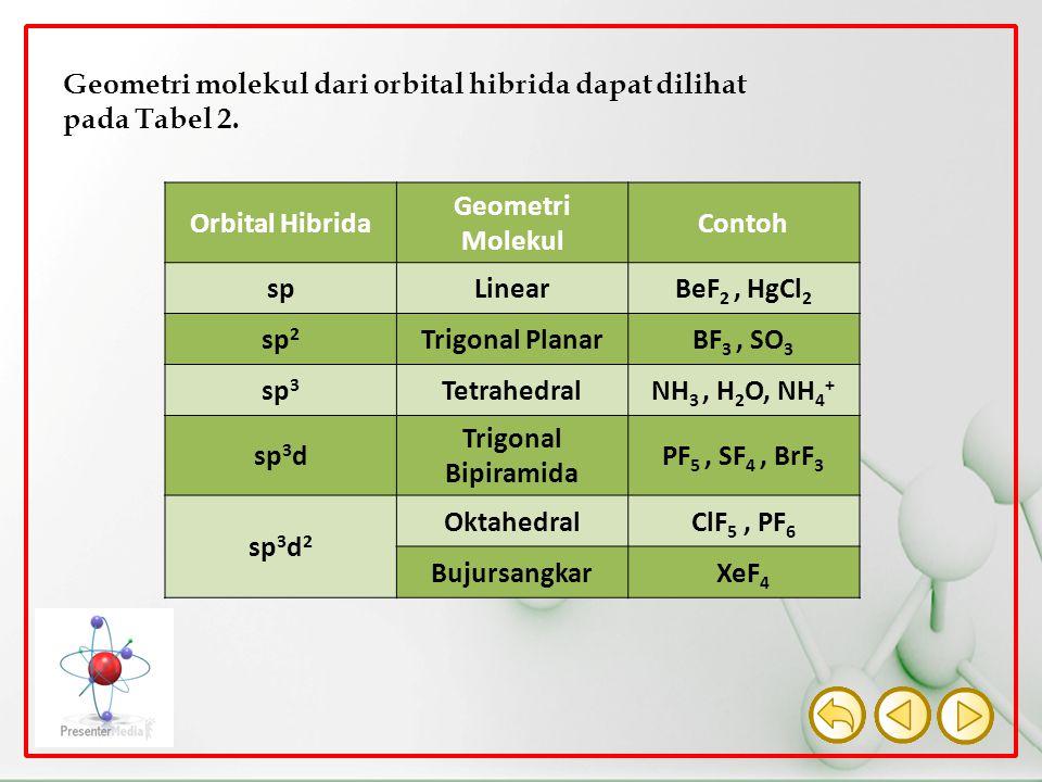 Geometri molekul dari orbital hibrida dapat dilihat pada Tabel 2. Orbital Hibrida Geometri Molekul Contoh spLinearBeF 2, HgCl 2 sp 2 Trigonal PlanarBF