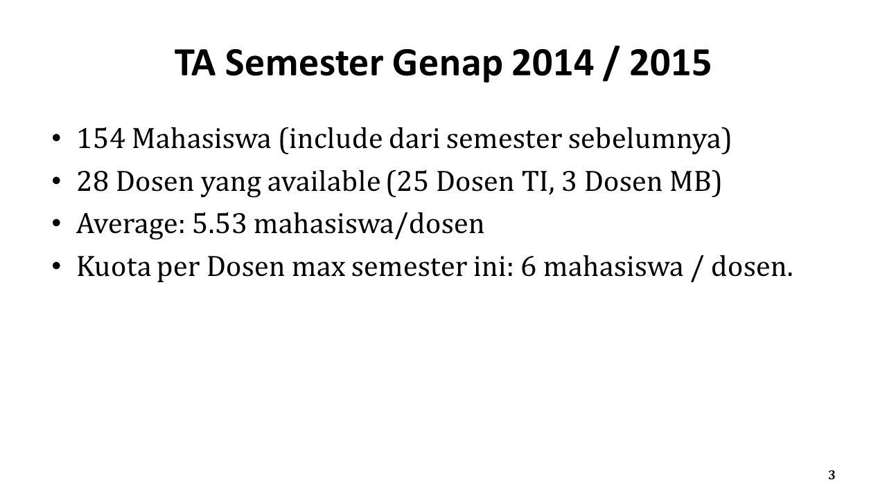 TA Semester Genap 2014 / 2015 154 Mahasiswa (include dari semester sebelumnya) 28 Dosen yang available (25 Dosen TI, 3 Dosen MB) Average: 5.53 mahasis