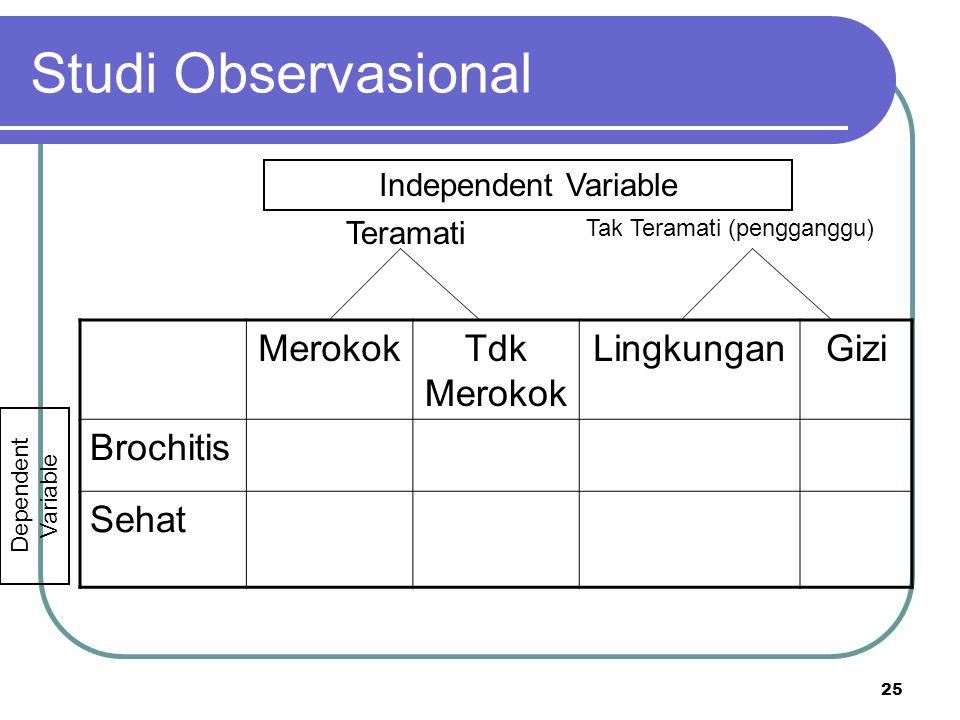 25 Studi Observasional MerokokTdk Merokok LingkunganGizi Brochitis Sehat Teramati Tak Teramati (pengganggu) Independent Variable Dependent Variable