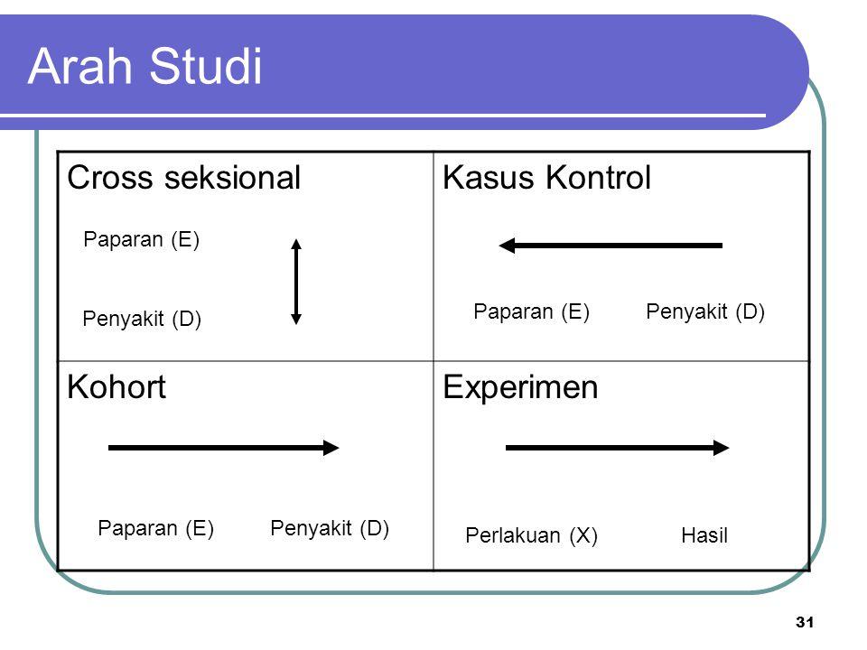 31 Arah Studi Cross seksionalKasus Kontrol KohortExperimen Paparan (E) Penyakit (D) Paparan (E)Penyakit (D) Paparan (E)Penyakit (D) Perlakuan (X)Hasil