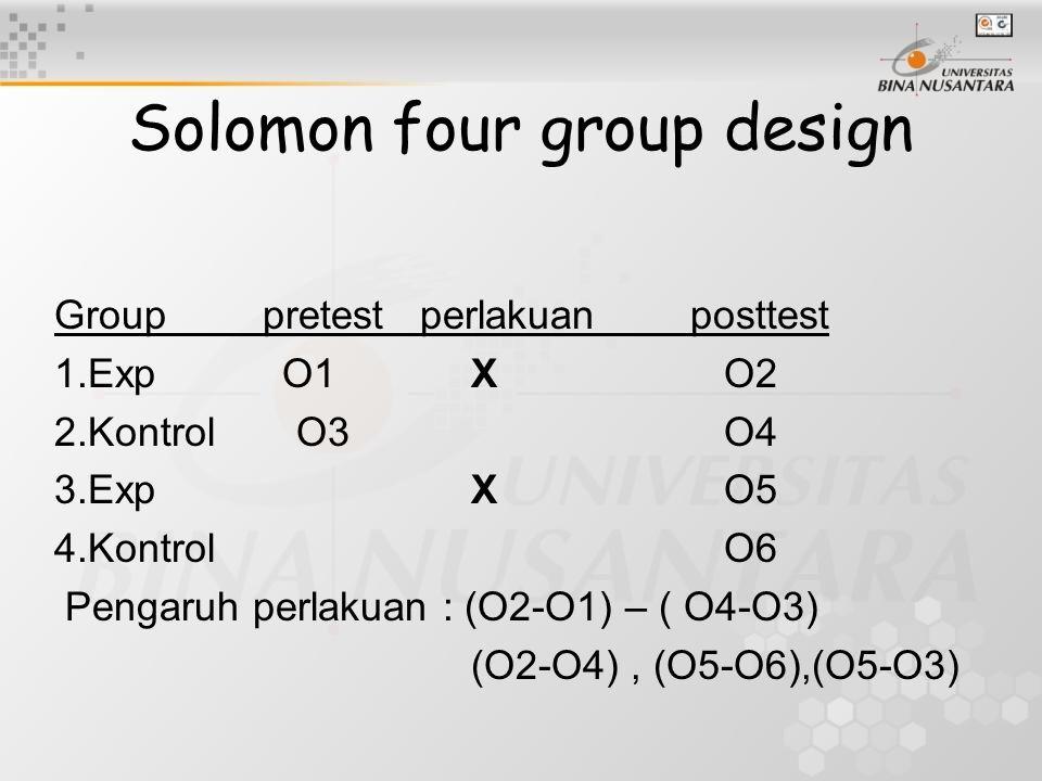 Solomon four group design Grouppretest perlakuan posttest 1.Exp O1X O2 2.Kontrol O3 O4 3.ExpX O5 4.Kontrol O6 Pengaruh perlakuan : (O2-O1) – ( O4-O3)