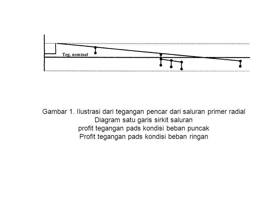 Gambar 1. Ilustrasi dari tegangan pencar dari saluran primer radial Diagram satu garis sirkit saluran profit tegangan pads kondisi beban puncak Profit