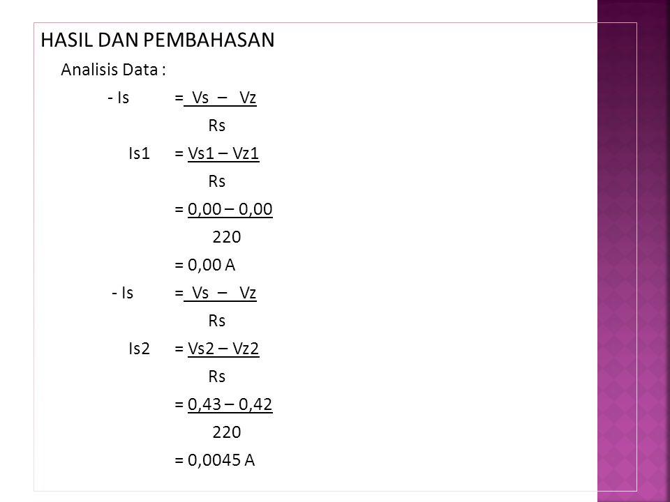 HASIL DAN PEMBAHASAN Analisis Data : - Is= Vs – Vz Rs Is1= Vs1 – Vz1 Rs = 0,00 – 0,00 220 = 0,00 A - Is= Vs – Vz Rs Is2= Vs2 – Vz2 Rs = 0,43 – 0,42 22