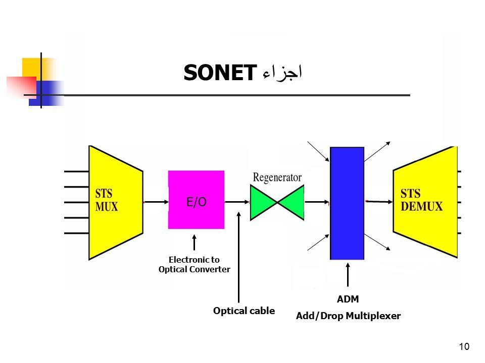 10 اجزاء SONET E/O Electronic to Optical Converter ADM Add/Drop Multiplexer Optical cable