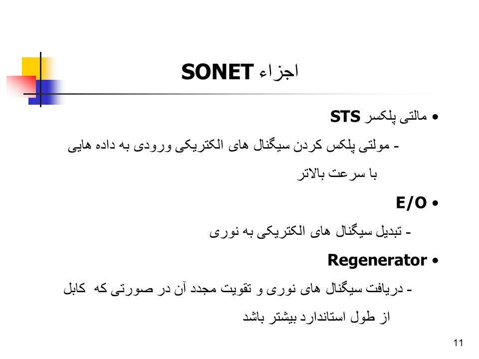 11 اجزاء SONET مالتی پلکسر STS - مولتی پلکس کردن سیگنال های الکتریکی ورودی به داده هایی با سرعت بالاتر E/O - تبدیل سیگنال های الکتریکی به نوری Regener