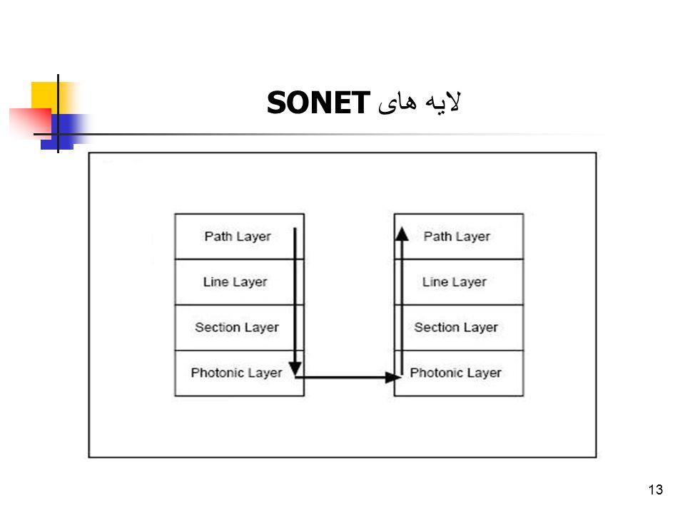 13 لایه های SONET