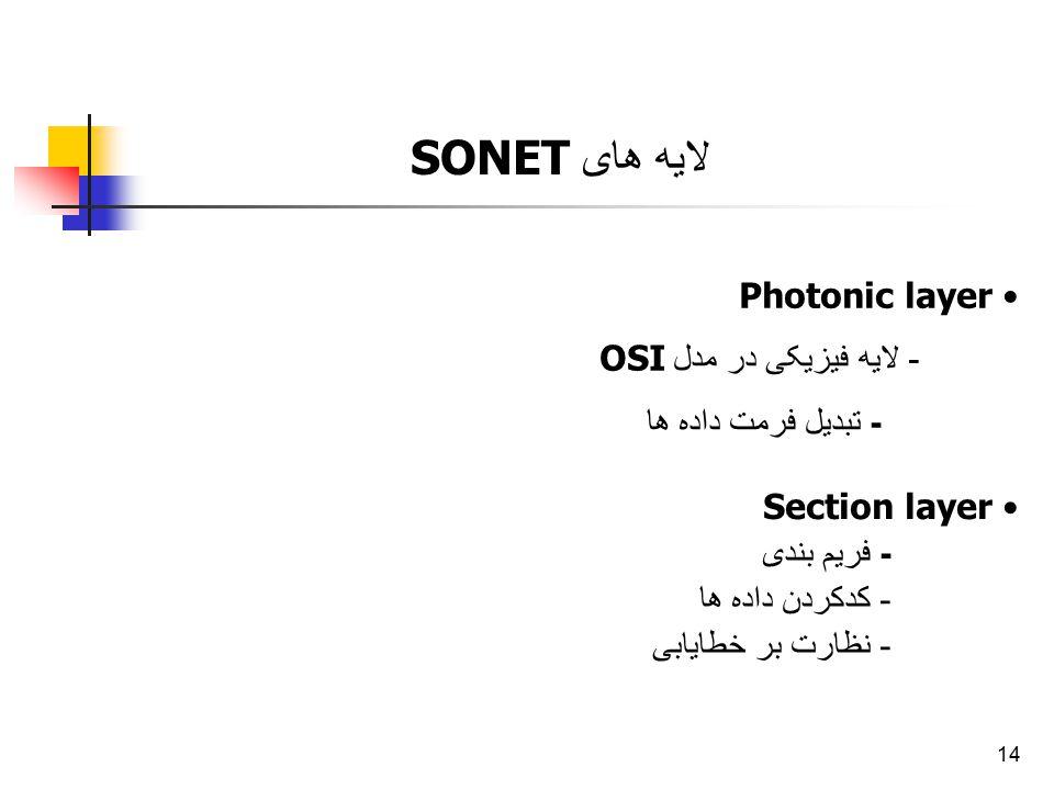 14 لایه های SONET Photonic layer - لایه فیزیکی در مدل OSI - تبدیل فرمت داده ها Section layer - فریم بندی - کدکردن داده ها - نظارت بر خطایابی