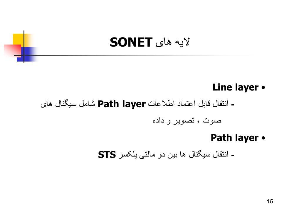 15 لایه های SONET Line layer - انتقال قابل اعتماد اطلاعات Path layer شامل سیگنال های صوت ، تصویر و داده Path layer - انتقال سیگنال ها بین دو مالتی پلک