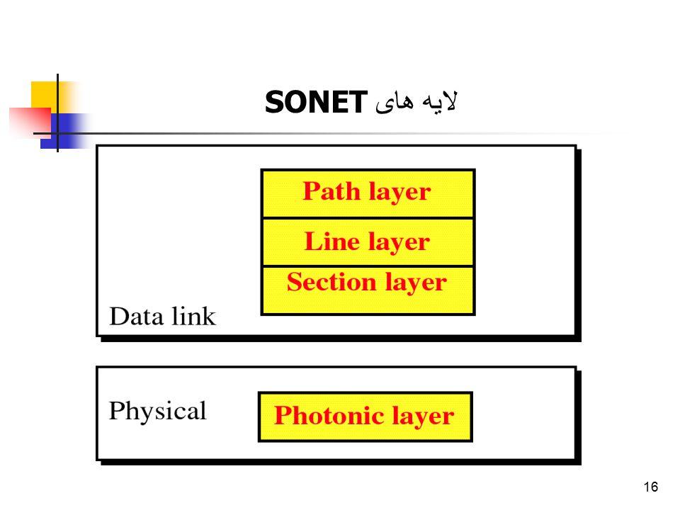 16 لایه های SONET