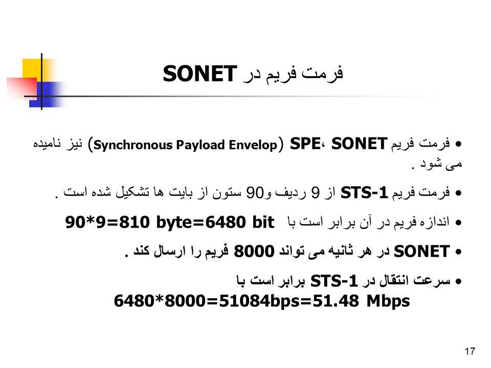 17 فرمت فریم در SONET فرمت فریم SONET ، SPE ( Synchronous Payload Envelop ) نیز نامیده می شود. فرمت فریم STS-1 از 9 ردیف و 90 ستون از بایت ها تشکیل شد