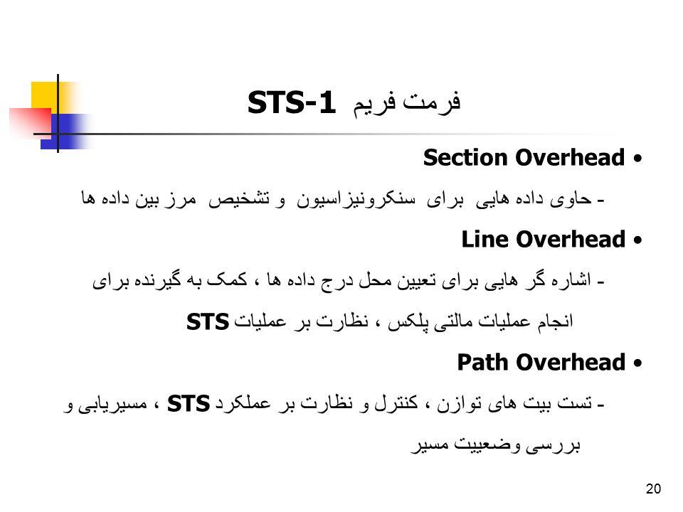 20 Section Overhead - حاوی داده هایی برای سنکرونیزاسیون و تشخیص مرز بین داده ها Line Overhead - اشاره گر هایی برای تعیین محل درج داده ها ، کمک به گیرن