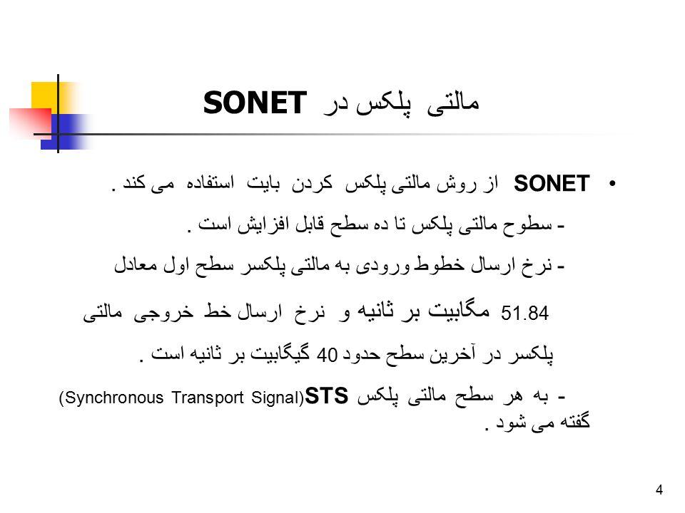 4 SONET از روش مالتی پلکس کردن بایت استفاده می کند. - سطوح مالتی پلکس تا ده سطح قابل افزایش است. - نرخ ارسال خطوط ورودی به مالتی پلکسر سطح اول معادل 5