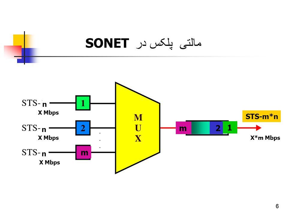 6 m n n n 1 2 m STS-m*n X Mbps X*m Mbps...... مالتی پلکس در SONET